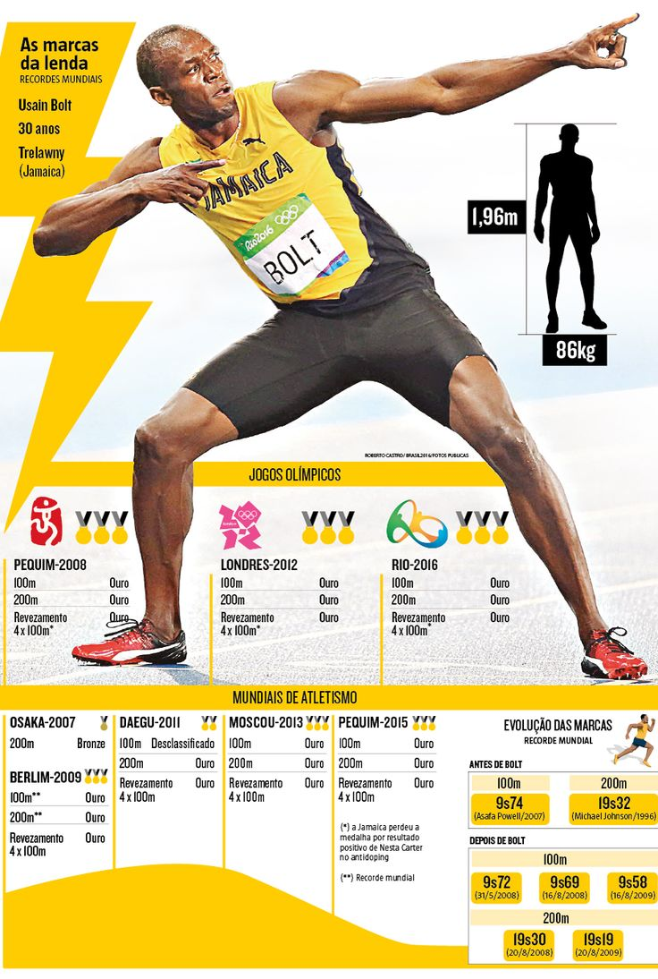 Neste sábado, quando concluir sua participação fechando o revezamento 4x100m da Jamaica no Mundial de Atletismo de Londres, Usain Bolt encerrará uma das mais impressionantes trajetórias da história do esporte (11/08/2017) #UsainBolt #Atletismo #Atleta #Multicampeão #Aposentadoria #Carreira #Despedida #Infográfico #Infografia #HojeEmDia