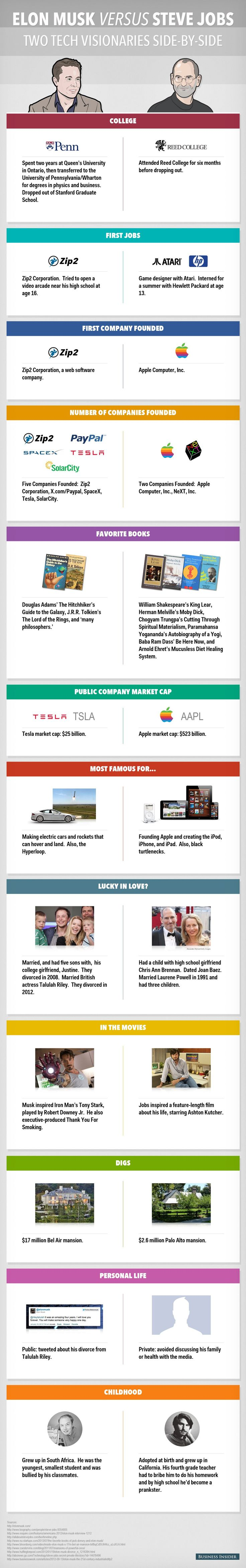 Steve Jobs Vs. Elon Musk — Which Tech Legend Actually Accomplished More (Hint: he's still alive)