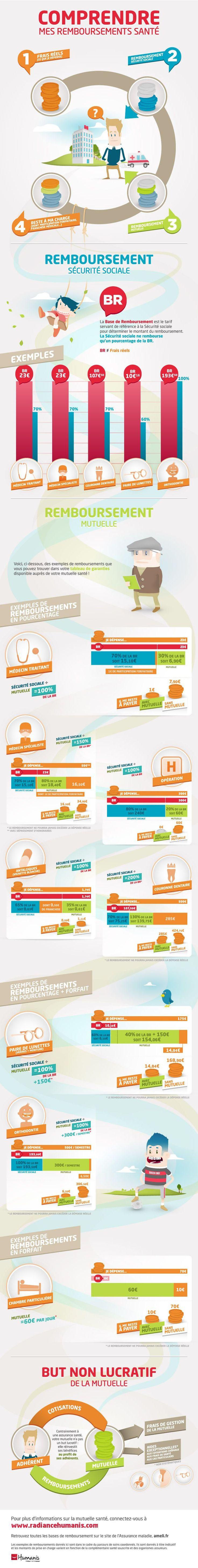 Sécurité sociale et mutuelle : infographie