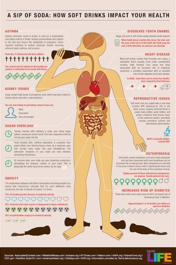 Sodas are bad...