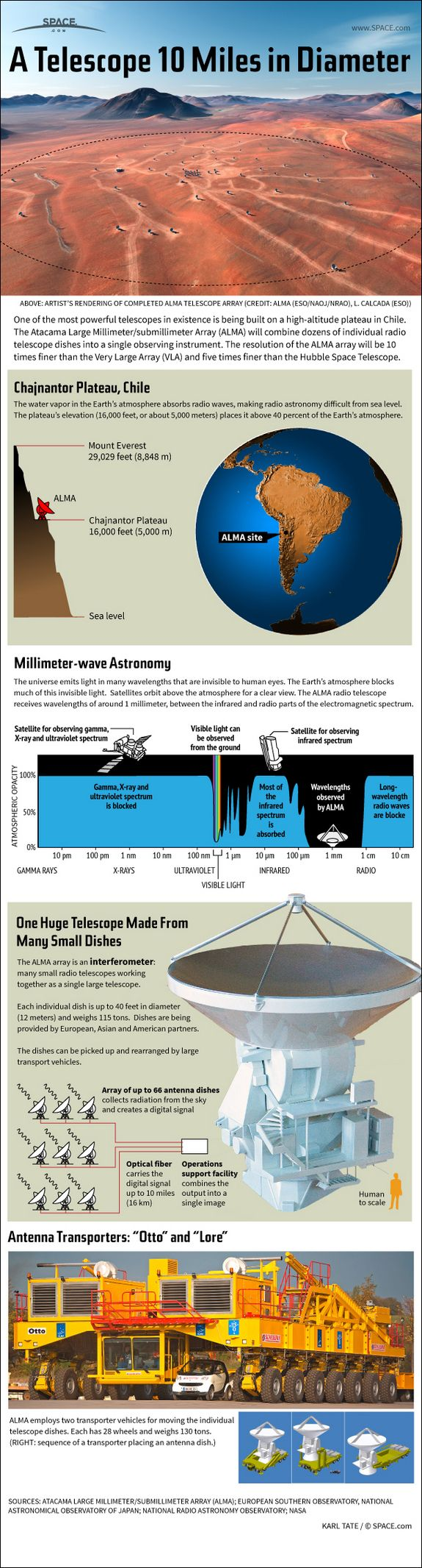 How the Huge ALMA Radio Telescope Works (Infographic)  by Karl Tate, SPACE.com Infographics Artist