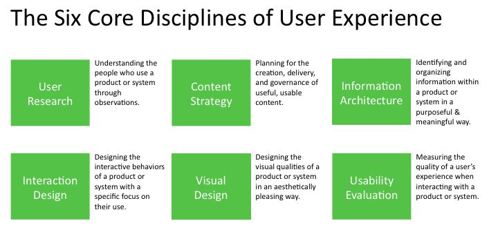 The six core disciplines of user experience
