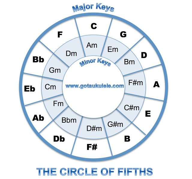 ukulele circle of fifths Ukelele tricks Ukulele Chords, Ukulele
