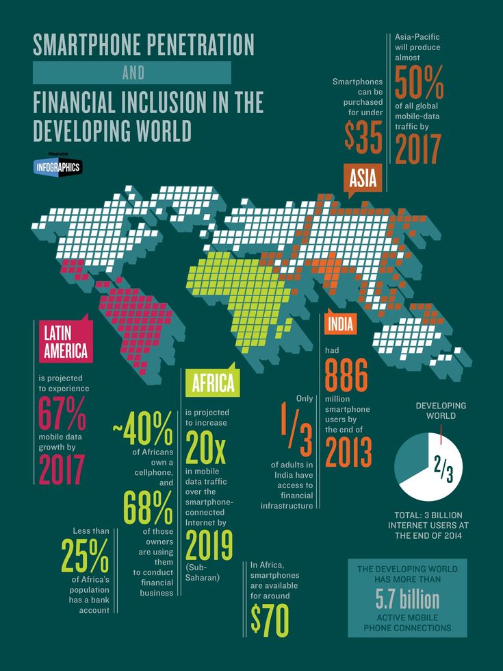 Financial Inclusion and Affordable Smartphones  #mobilepayments