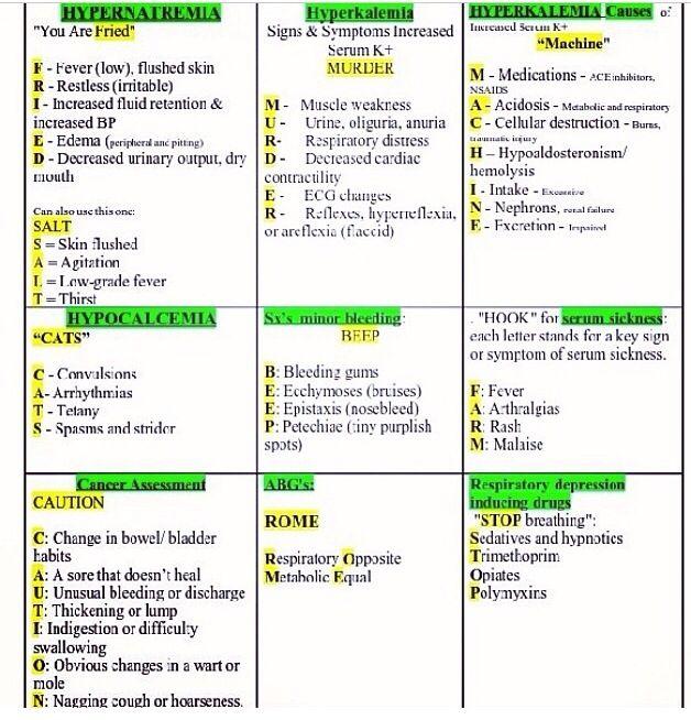 Mnemonics - Wish I had these when I was in Nursing School