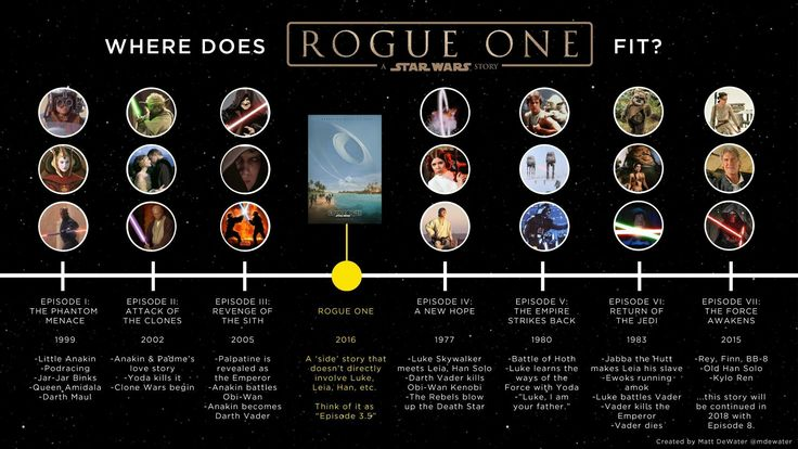 Cool Star Wars Timeline