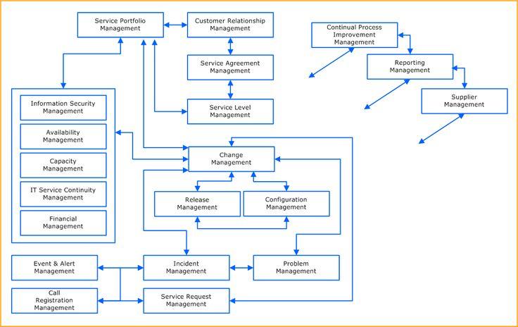 Figure3 Kanban for TOGAF ADM AE Pinterest Enterprise - new blueprint architecture enterprise