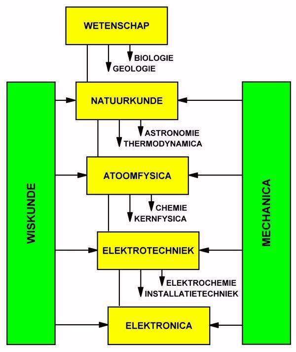 Elektronica in de wetenschap. In dit artikel wordt onderzocht waar de elektronica, onderdeel van de natuurkunde, in het heel brede gebied van de wetenschap thuishoort.