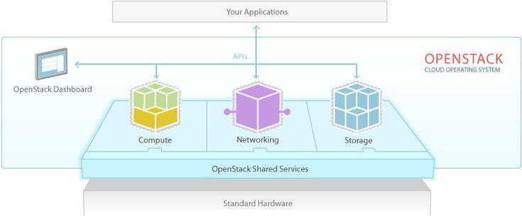 Software » OpenStack Open Source Cloud Computing Software