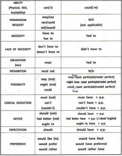 Learn telugu language free download