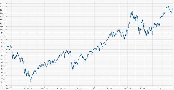 DAX Chart | finanzen.net