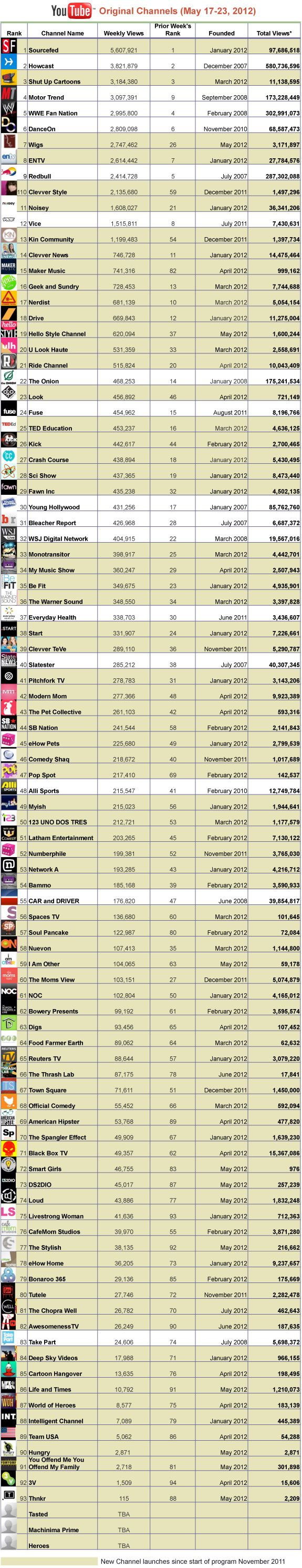 Red Bull is one of the earliest YouTube media brand channels and in the top 5-10 monthly original content channel rankings.