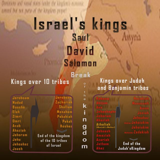 """Easy understanding of the Holy Bible.: """"End of the Israel and Judah kingdom"""""""