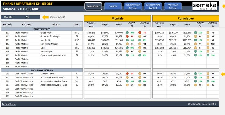 Finance KPI Dashboard Kpi dashboard excel, Finance, Kpi
