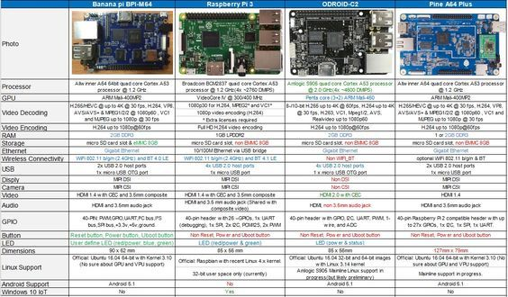 All Banana Pi SBC Comparison · banana pi BPI-M64 allwinner A64 64 bit single board computer