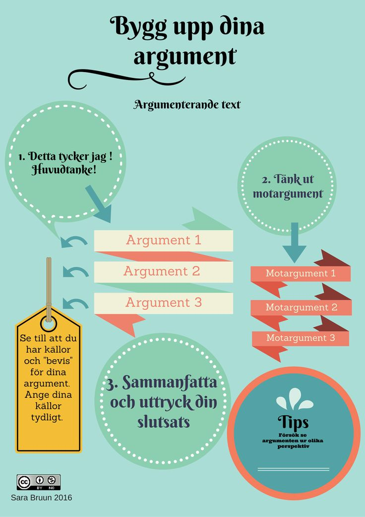 Sara Bruuns klassrum: Argumenterande text