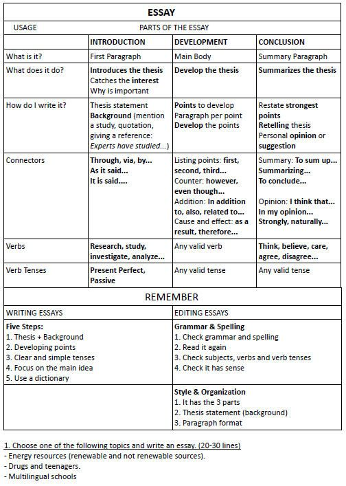 How To Write An Essay (+exercise)..... This is an excellent site for english teachers!!! So many work sheets and activities for every grade level!!!