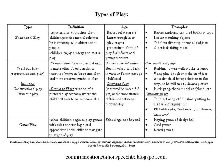 Types of Play & Social Stages of Play