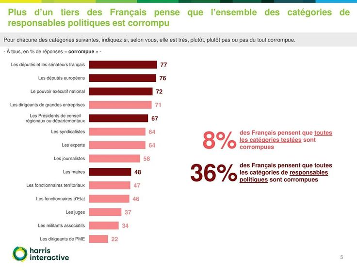 La représentation de la corruption en France- Sondage pour Transparency International France et Tilder http://harris-interactive.fr/opinion_polls/la-representation-de-la-corruption-en-france/