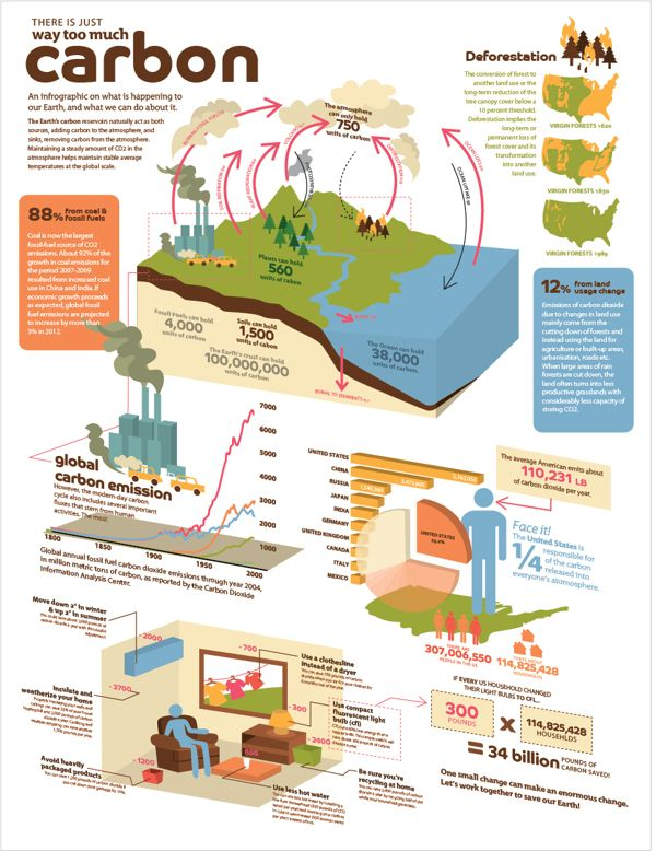 Carbon emission inforgraphic design on Behance 3D 구조