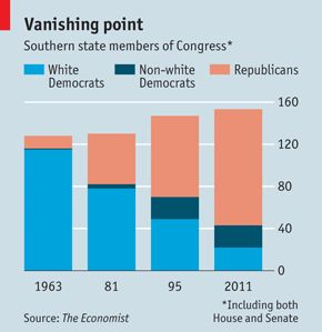 A Short History of White Racism in the Two-Party System | The Weekly Sift