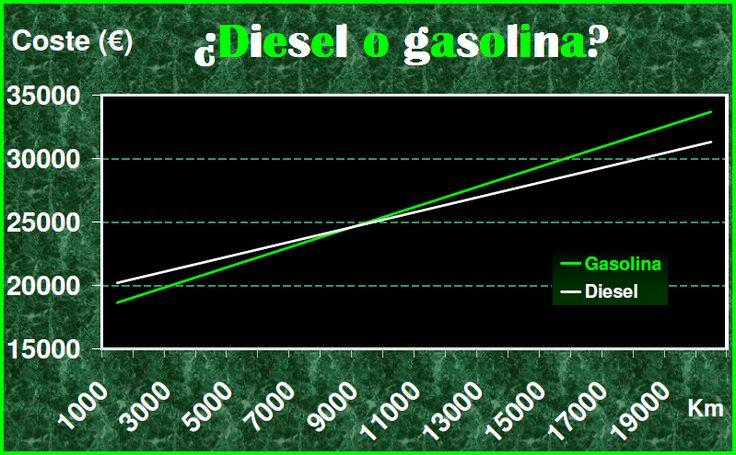 Diesel y gasolina. Km y coste