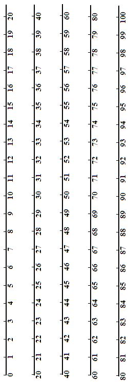 number line 0 to 100 in five sections