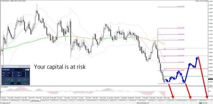 USD pullback and continue http://buff.ly/2ffktwt #forex #trade #eurusd #gbpusd #usdjpy - Your capital is at risk