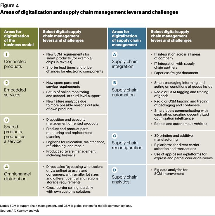 Areas Of Digitization And Supply Chain Management Levers