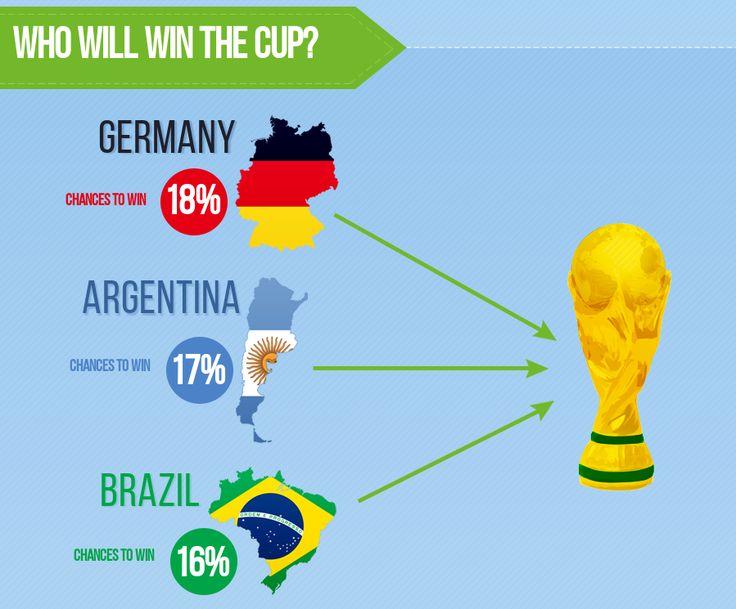 Betegy'nin Dünya Kupası Tahminleri