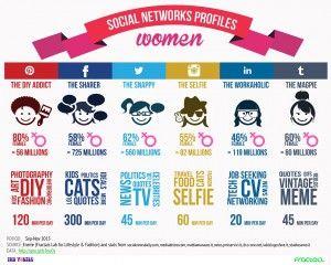 Dimmi che #social media frequenti e ti dirò che #donna sei! #SocialNetwork profiles