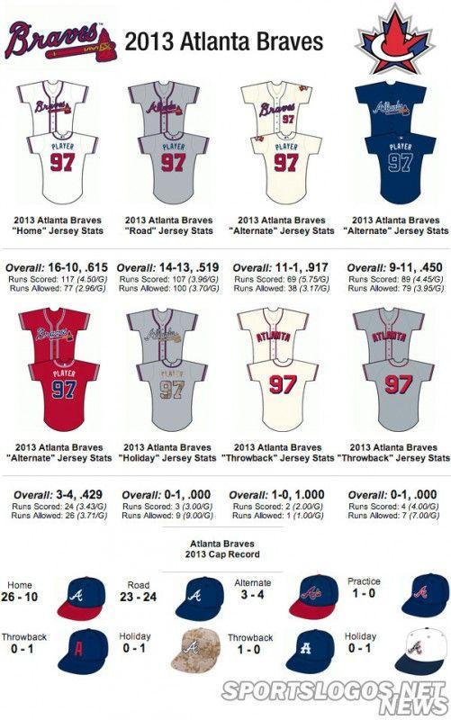 Atlanta Braves Stats - image 10