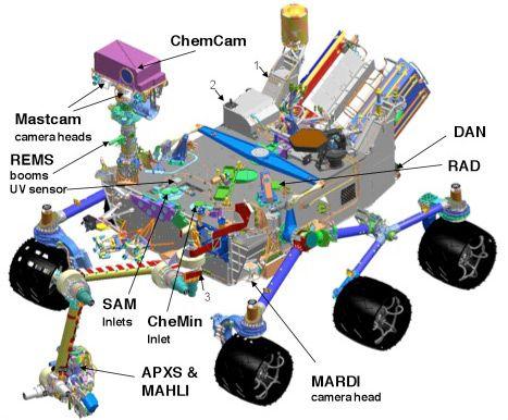 Resultados de la Búsqueda de imágenes de Google de http://www.zmescience.com/wp-content/uploads/2011/11/mars-curiosity-rover.jpg