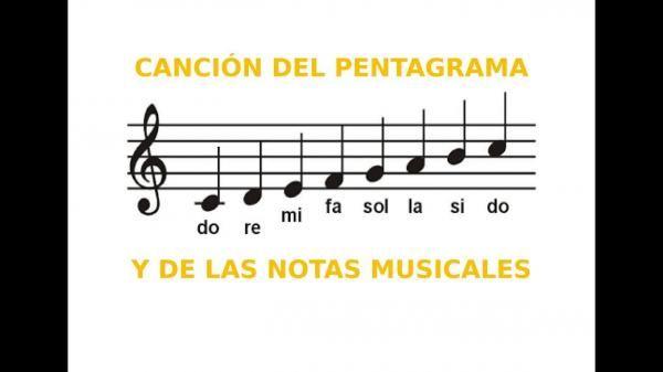 Descubre Cómo Leer Partituras Resumen Fácil Y Completo Como Leer Partituras Partituras Como Leer Notas Musicales