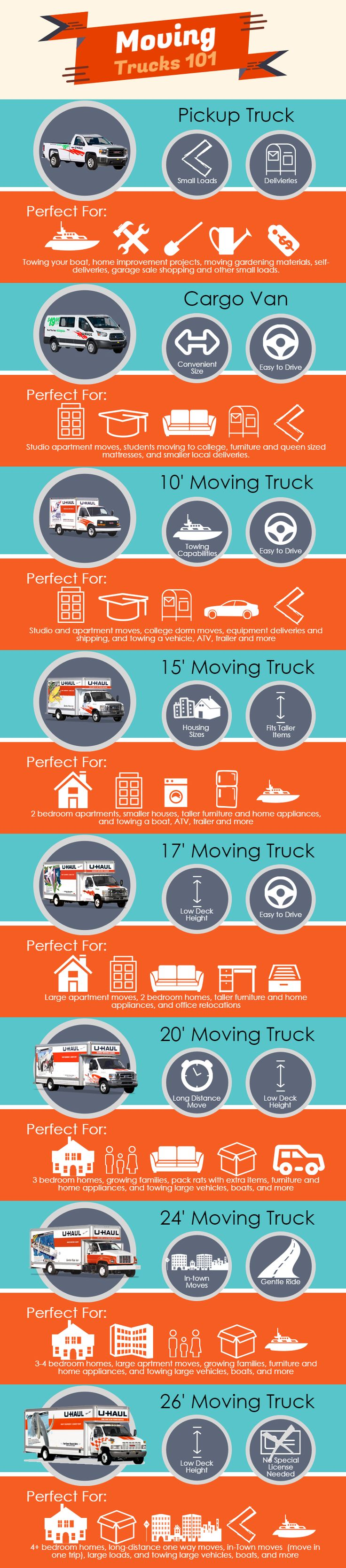 Choosing the right size moving truck rental is one of the most critical aspects to having a safe and pleasant DIY move. Fin out which moving truck is perfect for your move, or project! | Planning For A Move