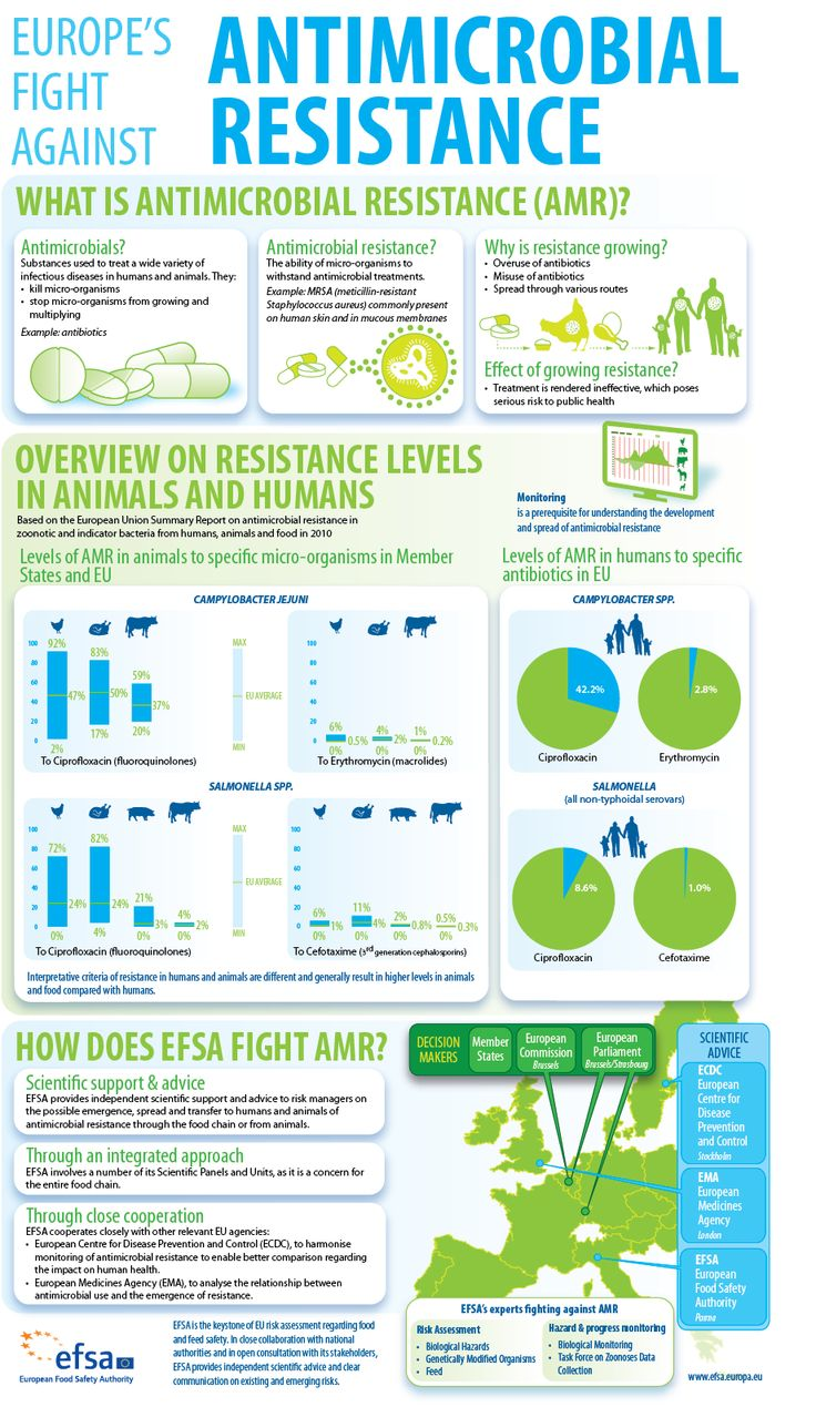 Infographic: Europe's fight against antimicrobial resistance  #goatvet says antibiotics should only be used after a vet diagnosis of a bacterial infection