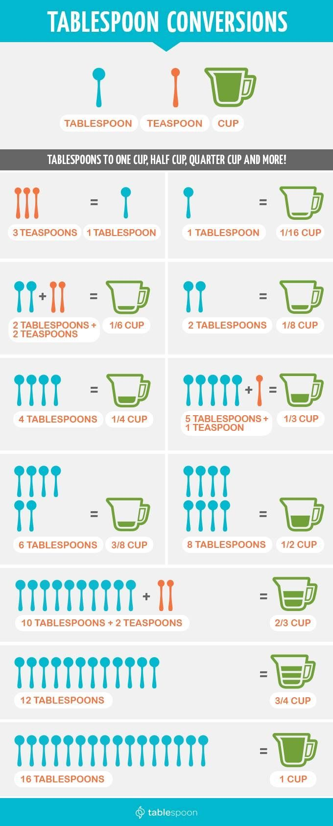 Measurement conversions tablespoon teaspoon and cups for 6 table spoons to cups