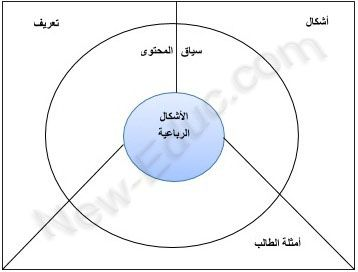 خرائط التفكير مفهومها و أنواعها و استخداماتها في التعليم تعليم Pie Chart Chart