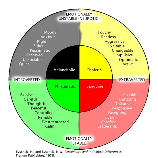 The Four Temperaments or Four Humours can be traced back reliably to Ancient Greek medicine and philosophy, notably in the work of Hippocrates