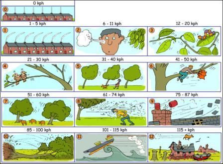 learning about weather.  Cloud types.  Beaufort scale.