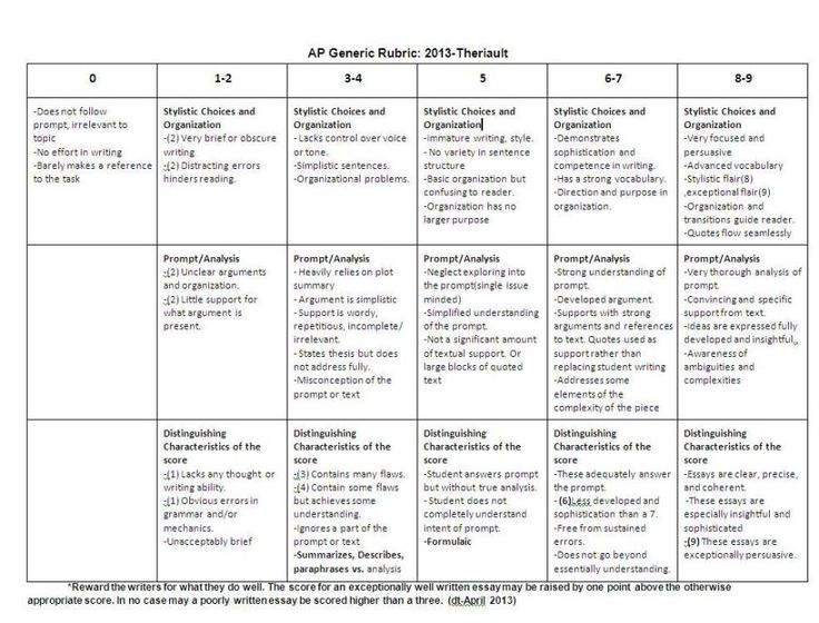 literary analysis essay rubric Literary analysis writing rubric skill area 6 responses at this level: 5 responses at this level: 4 responses at this level: 3 responses at this level.