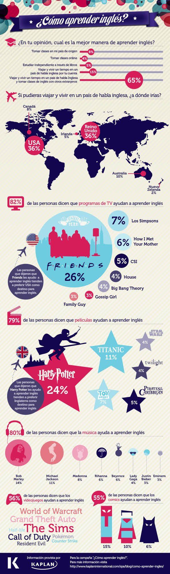 Aprende inglés: cómo aprender inglés #infografia #infographic #education