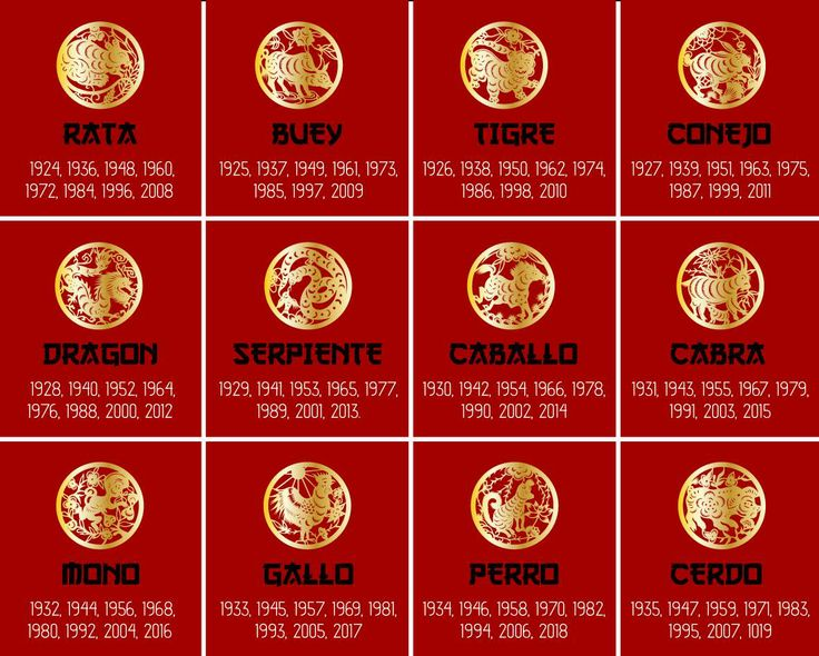 Los signos zodiacales chinos gobiernan por un periódo de un año, localiza cual es el que reinaba el año en que naciste, para poder consultar tu suerte y fortuna en el año del Caballo.