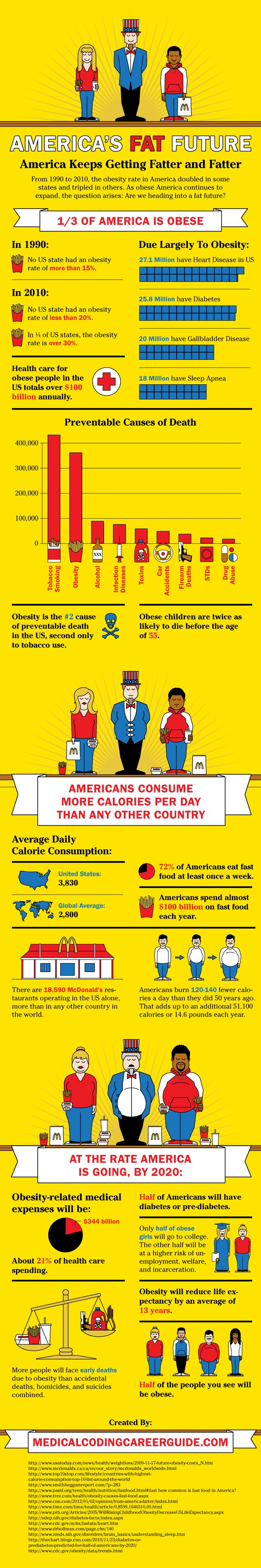 wake up America!Health Care, Healthy Fat, Future Infographic, America Fat, Lose Weights, Healthy Bites, Fast Food, Weights Loss, Fat Future