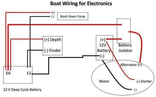 boat wiring 12 volt electrical wiring charging information pinterest boats. Black Bedroom Furniture Sets. Home Design Ideas