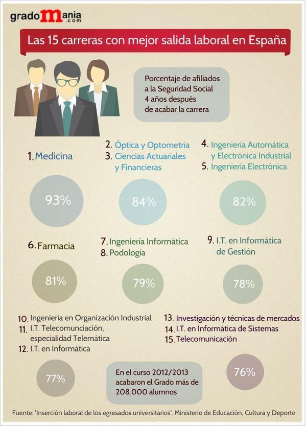 Infografía con las 15 carreras de más salida profesional en España
