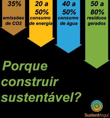 Porque construir sustentável ? #greenbuilding