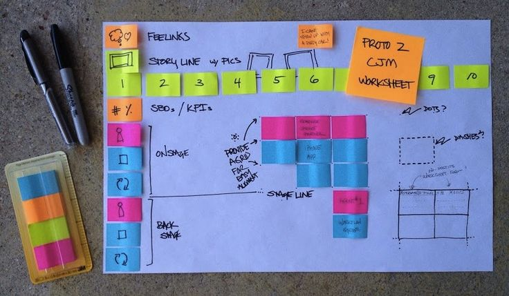 PROTOTYPE: Portable Journey Mapping Worksheet
