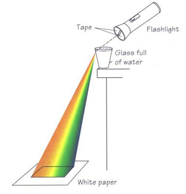 Fill a glass of water (almost to the top) and place it at the very edge of the counter in a dark kitchen. Place a sheet of plain white paper on the floor a few inches away from the counter. Put two pieces of masking tape over the front of a flashlight so that the light comes out of a slit about 1/8 inch (0.3 cm) wide.