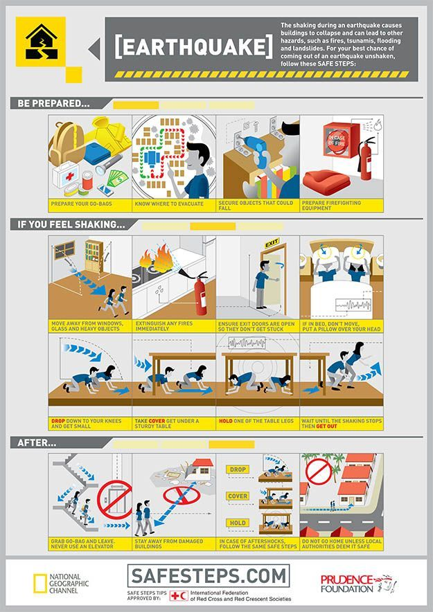 Earthquake Survival Tips: Think You're Safe? Think Again | Your Ultimate Guide On How To Remain Safe During Natural Disasters By Survival Life http://survivallife.com/2015/01/16/earthquake-survival-tips/